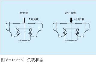 LH直线导轨的负载状态显示图