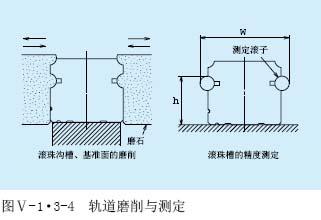 LH直线导轨的磨削与测定